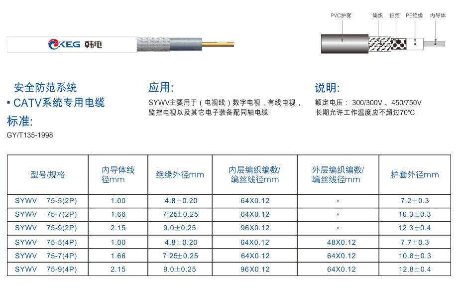 3-SYWV(2P)系列 物理发泡聚乙烯绝缘聚乙烯护套视频同轴电缆.jpg